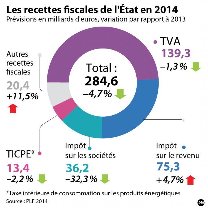 Projet de loi de finances 2014 : un budget pour la bourgeoisie