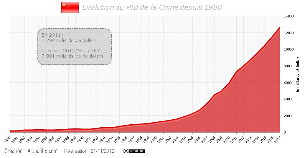 Evolution du PIB de la Chine